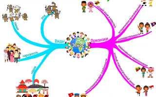 Этнические общности примеры. Этническая общность