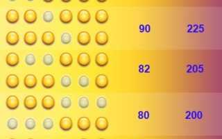Лотерея тип 1287. Результаты лотереи тип и топ